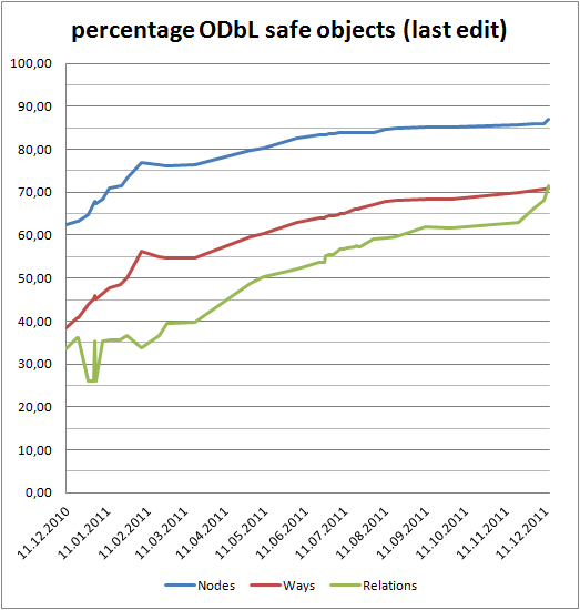 check-odbl-stats-20111214.png